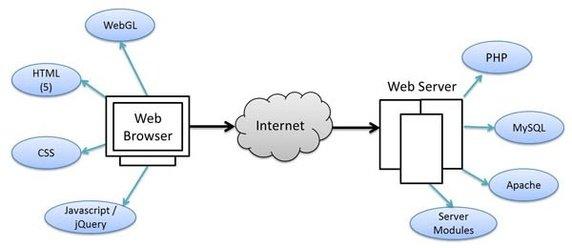 Intro to Web Design with WordPress